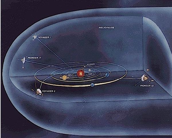 Схема гелиосферы и движения аппаратов
